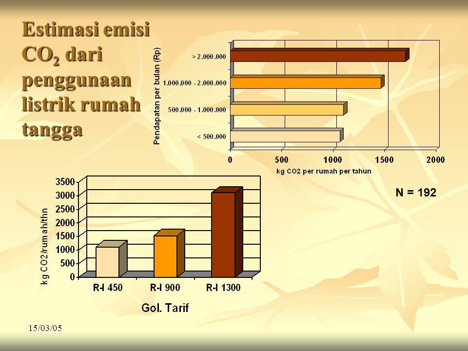 15/03/05 Estimasi emisi CO 2 dari penggunaan listrik rumah tangga N = 192