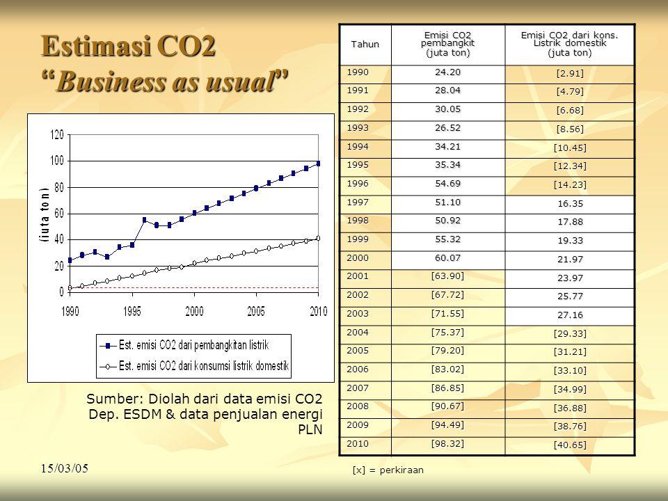 "15/03/05 Estimasi CO2 "" Business as usual "" Emisi CO2 dari kons. Listrik domestik (juta ton) Emisi CO2 pembangkit (juta ton) Tahun [2.91] 24.201990 [4"