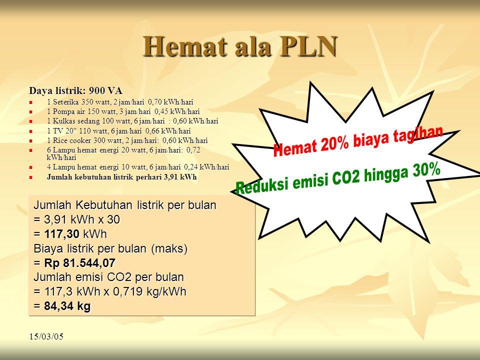 15/03/05 Hemat ala PLN Daya listrik: 900 VA  1 Seterika 350 watt, 2 jam/hari 0,70 kWh/hari  1 Pompa air 150 watt, 3 jam/hari 0,45 kWh/hari  1 Kulka