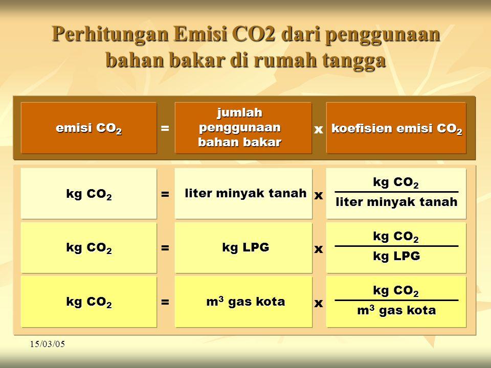 15/03/05 Perhitungan Emisi CO2 dari penggunaan bahan bakar di rumah tangga emisi CO 2 jumlah penggunaan bahan bakar koefisien emisi CO 2 =x kg CO 2 liter minyak tanah kg CO 2 =x liter minyak tanah kg CO 2 kg LPG kg CO 2 =x kg LPG kg CO 2 m 3 gas kota kg CO 2 =x m 3 gas kota