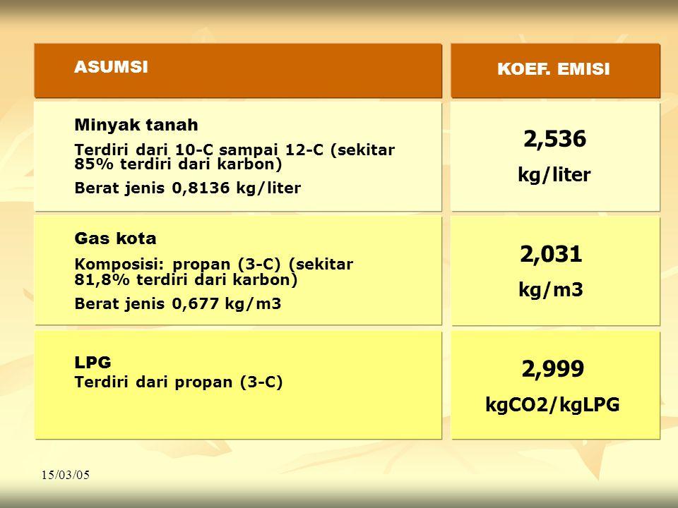 15/03/05 Minyak tanah Terdiri dari 10-C sampai 12-C (sekitar 85% terdiri dari karbon) Berat jenis 0,8136 kg/liter Gas kota Komposisi: propan (3-C) (sekitar 81,8% terdiri dari karbon) Berat jenis 0,677 kg/m3 LPG Terdiri dari propan (3-C) 2,031 kg/m3 2,536 kg/liter 2,999 kgCO2/kgLPG ASUMSI KOEF.