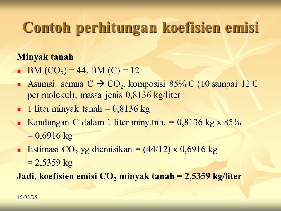 15/03/05 Contoh perhitungan koefisien emisi Minyak tanah  BM (CO 2 ) = 44, BM (C) = 12  Asumsi: semua C  CO 2, komposisi 85% C (10 sampai 12 C per molekul), massa jenis 0,8136 kg/liter  1 liter minyak tanah = 0,8136 kg  Kandungan C dalam 1 liter miny.tnh.