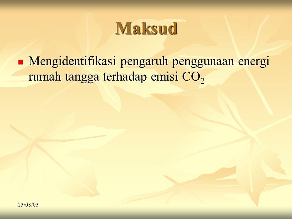 15/03/05 Maksud  Mengidentifikasi pengaruh penggunaan energi rumah tangga terhadap emisi CO 2