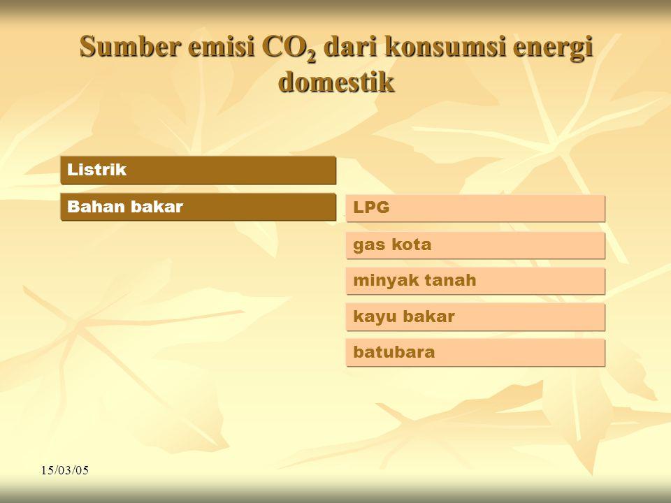 15/03/05 Sumber emisi CO 2 dari konsumsi energi domestik Listrik Bahan bakar LPG gas kota minyak tanah kayu bakar batubara