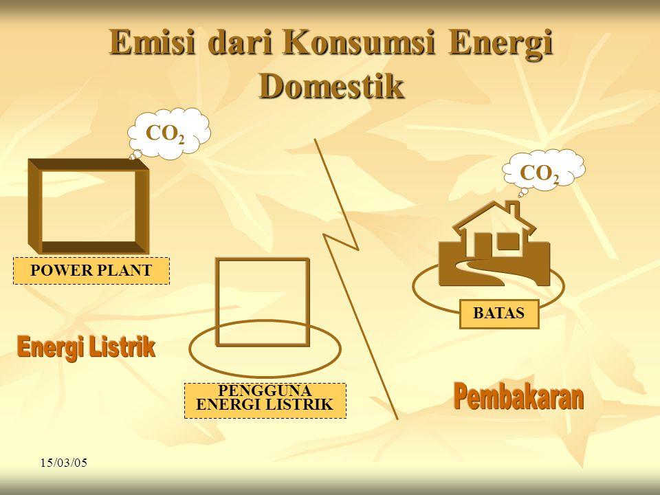 15/03/05 Emisi dari Konsumsi Energi Domestik CO 2 BATAS PENGGUNA ENERGI LISTRIK POWER PLANT CO 2