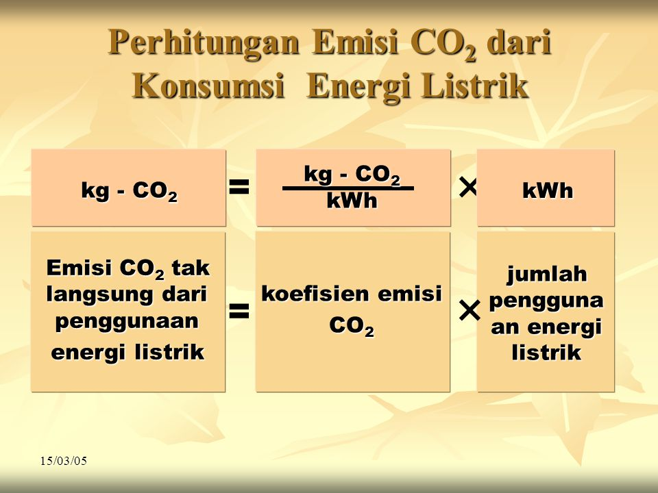 15/03/05 Perhitungan Emisi CO 2 dari Konsumsi Energi Listrik Emisi CO 2 tak langsung dari penggunaan energi listrik = koefisien emisi CO 2 jumlah pengguna an energi listrik × = × kg - CO 2 kWh kWh