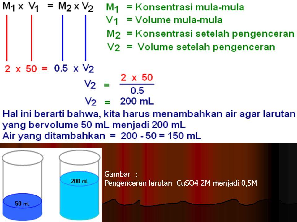 Gambar : Pengenceran larutan CuSO4 2M menjadi 0,5M