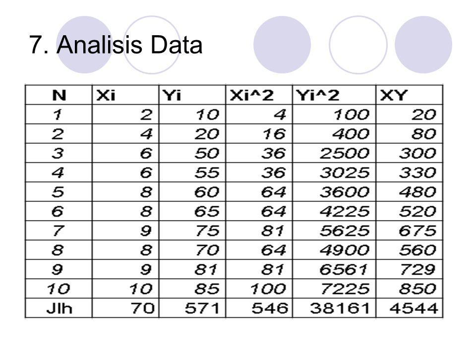 7. Analisis Data
