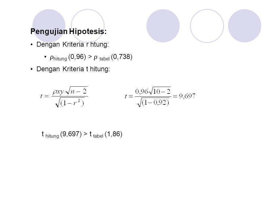 Pengujian Hipotesis: • Dengan Kriteria r htung: •  hitung (0,96) >  tabel (0,738) • Dengan Kriteria t hitung: t hitung (9,697) > t tabel (1,86)
