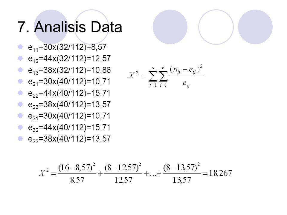 7. Analisis Data  e 11 =30x(32/112)=8,57  e 12 =44x(32/112)=12,57  e 13 =38x(32/112)=10,86  e 21 =30x(40/112)=10,71  e 22 =44x(40/112)=15,71  e