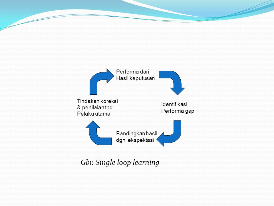 Gbr. Single loop learning Performa dari Hasil keputusan Tindakan koreksi & penilaian thd Pelaku utama Identifikasi Performa gap Bandingkan hasil dgn e