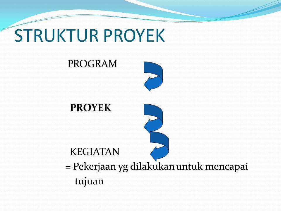 STRUKTUR PROYEK PROGRAM PROYEK KEGIATAN = Pekerjaan yg dilakukan untuk mencapai tujuan
