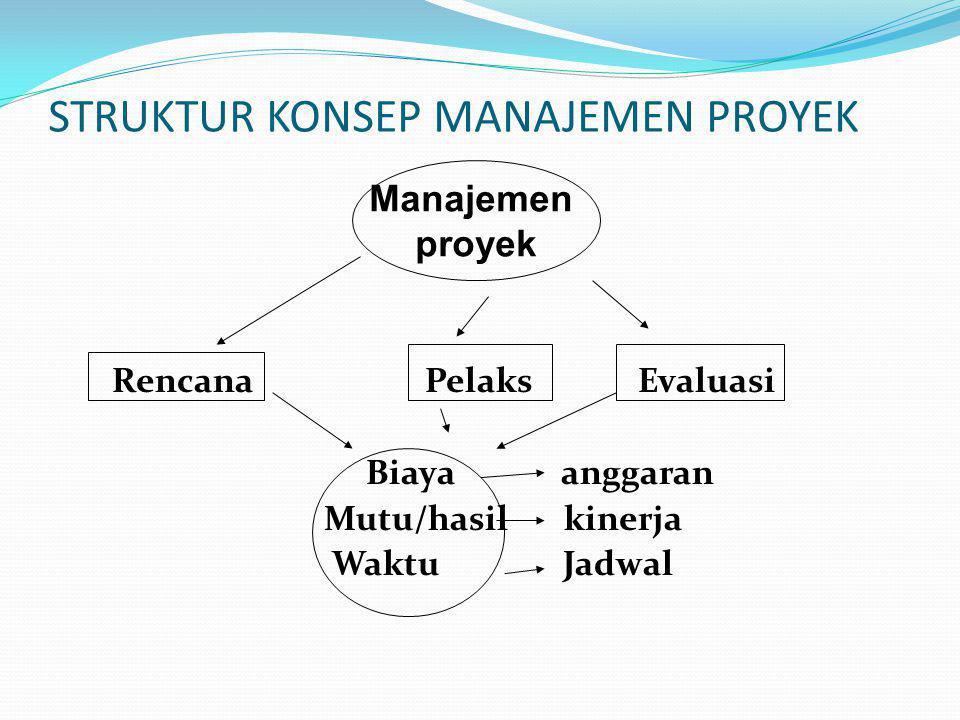 STRUKTUR KONSEP MANAJEMEN PROYEK Rencana Pelaks Evaluasi Biaya anggaran Mutu/hasil kinerja Waktu Jadwal Manajemen proyek