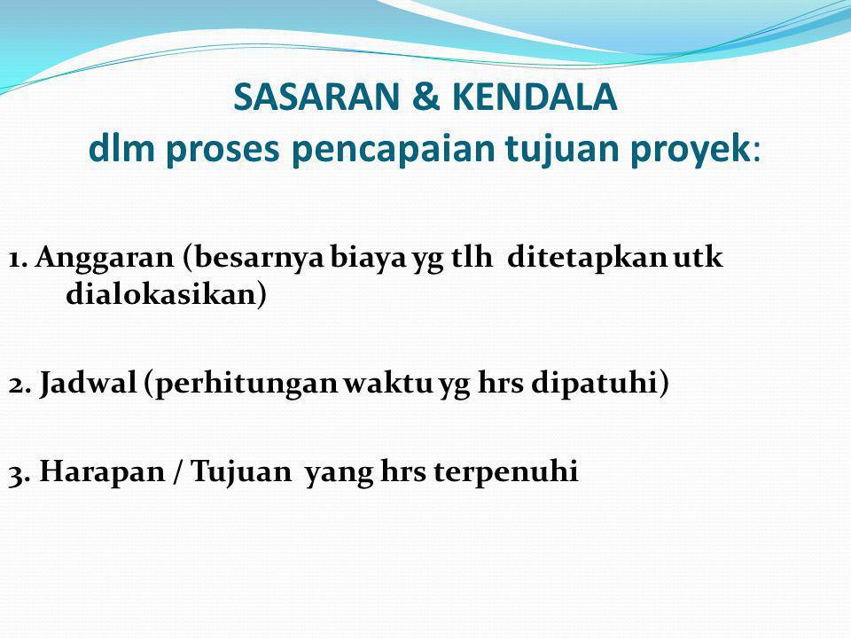 SASARAN & KENDALA dlm proses pencapaian tujuan proyek: 1.
