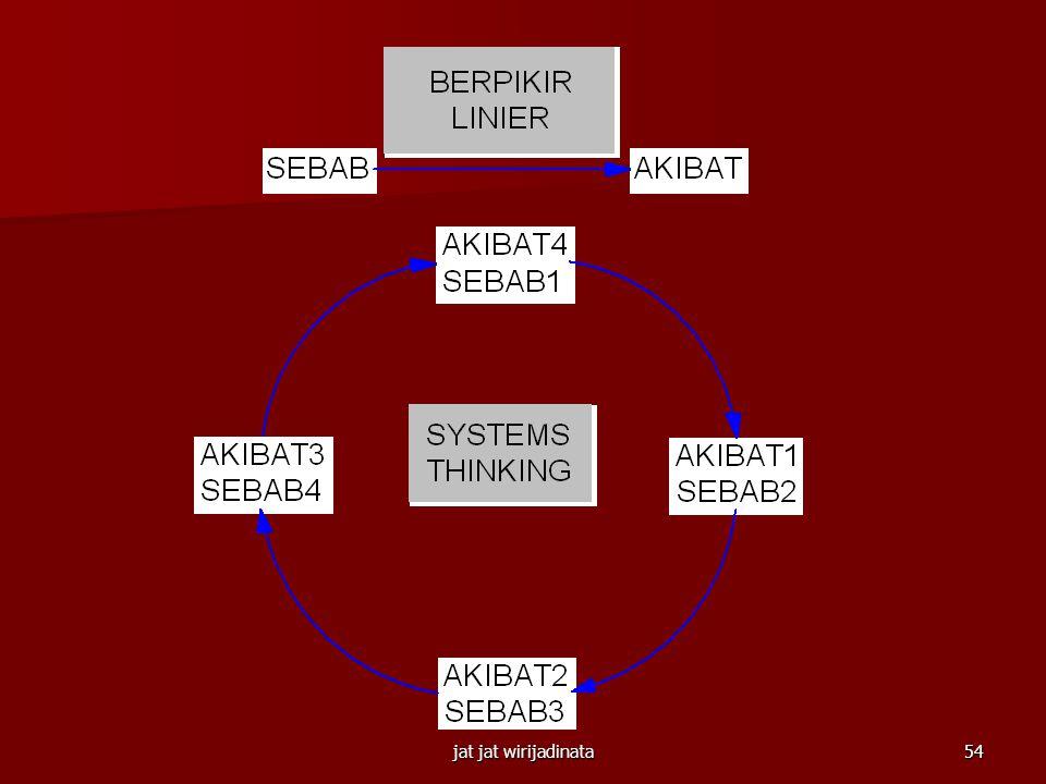 jat jat wirijadinata53 BERFIKIR SERBA SISTEM: Cara berfikir dan suatu bahasa untuk memahami dan mengembangkan kekuatan-kekuatan serta keterkaitan vari