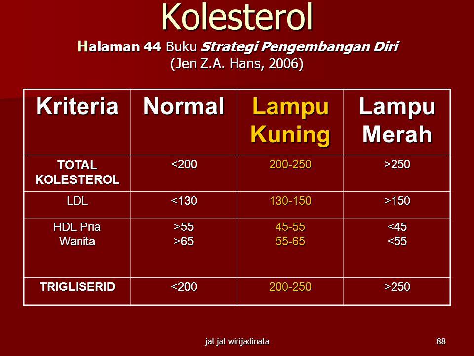 jat jat wirijadinata87 Kadar Gula Darah (mg/dl) H alaman 44 Buku Strategi Pengembangan Diri (Jen Z.A. Hans, 2006) Kriteria Bukan DM Belum Pasti DMDM K