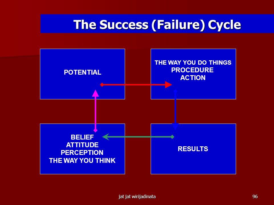 jat jat wirijadinata95 3 Strategi Sukses 1. Bereksperimen (experimentation) 1)Tahu apa yg diinginkan 2)Bertindak 3)Cari tahu apakah 2)  1) 4)Jika tid