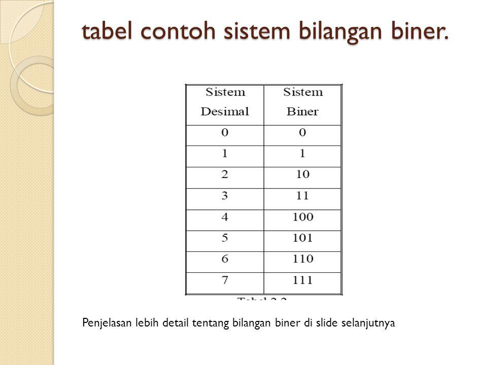 tabel contoh sistem bilangan biner. Penjelasan lebih detail tentang bilangan biner di slide selanjutnya
