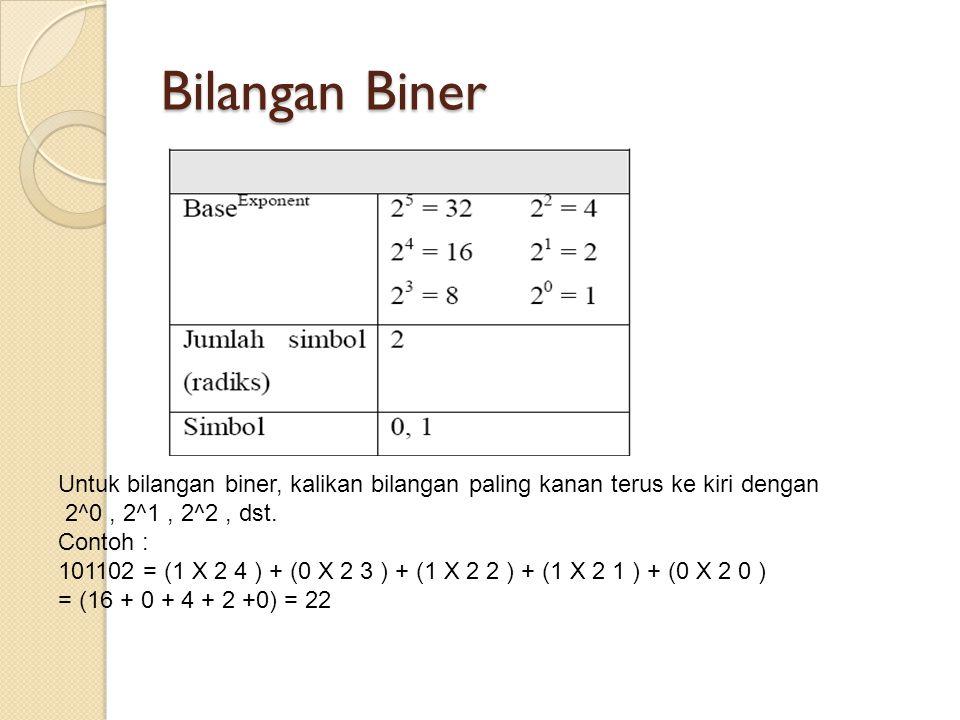 Bilangan Biner Untuk bilangan biner, kalikan bilangan paling kanan terus ke kiri dengan 2^0, 2^1, 2^2, dst. Contoh : 101102 = (1 X 2 4 ) + (0 X 2 3 )