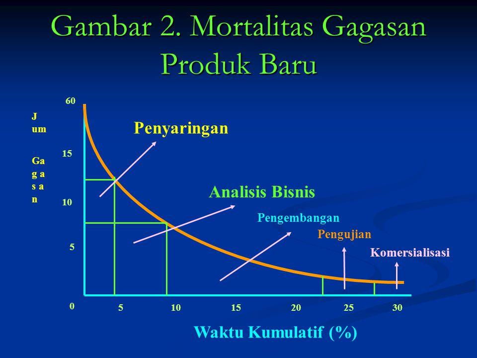Gambar 2. Mortalitas Gagasan Produk Baru J um Ga g a s a n 60 15 10 5 0 5 15202530 Waktu Kumulatif (%) Penyaringan Analisis Bisnis Pengembangan Penguj