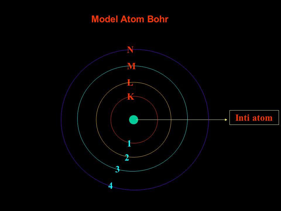 Inti atom K L M N 1 2 3 4 Model Atom Bohr