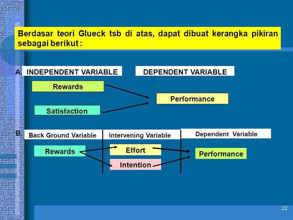22 Berdasar teori Glueck tsb di atas, dapat dibuat kerangka pikiran sebagai berikut : INDEPENDENT VARIABLEDEPENDENT VARIABLE Rewards Performance Satisfaction A.
