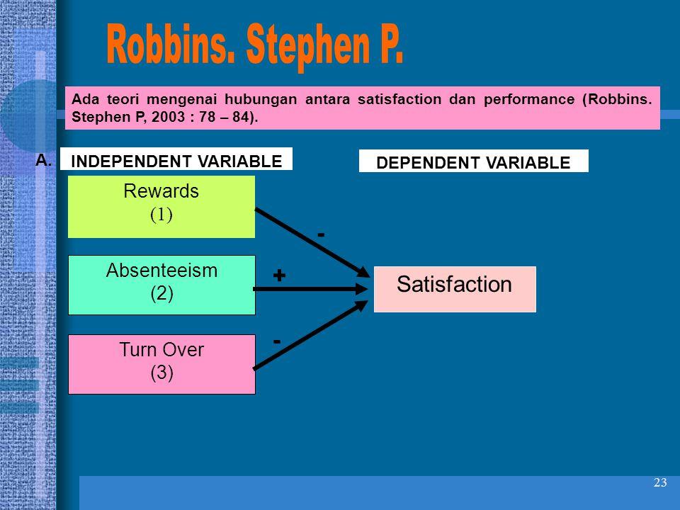 23 Ada teori mengenai hubungan antara satisfaction dan performance (Robbins. Stephen P, 2003 : 78 – 84). Rewards (1) Satisfaction Absenteeism (2) Turn