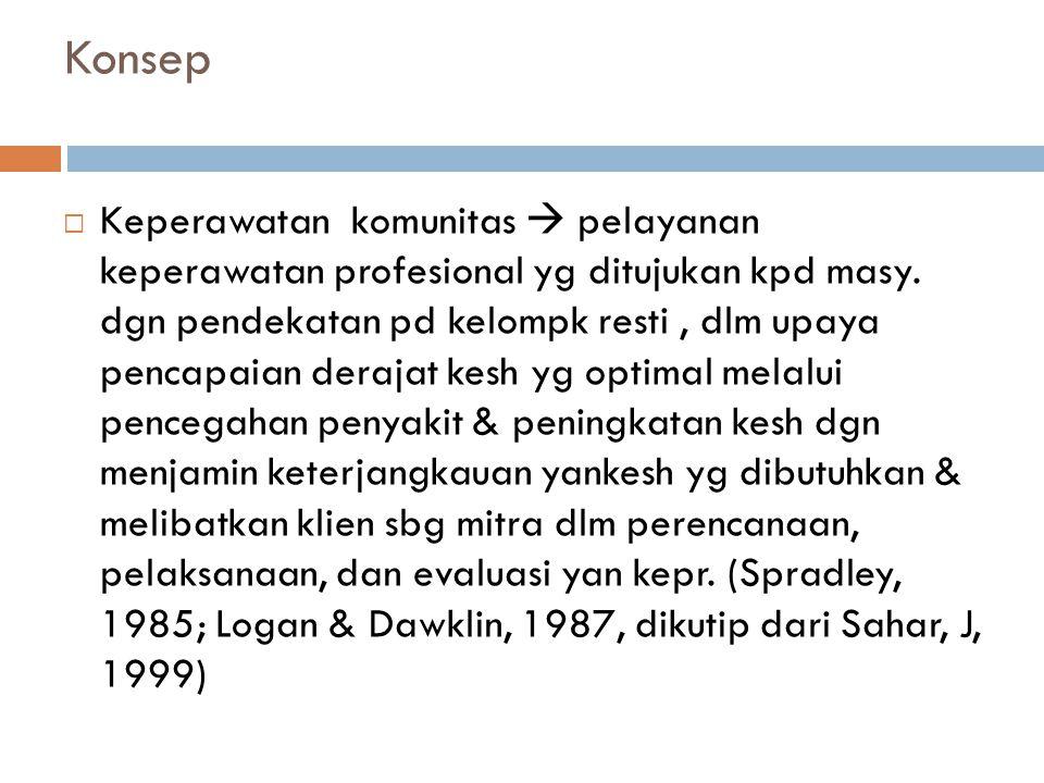 Konsep  Keperawatan komunitas  pelayanan keperawatan profesional yg ditujukan kpd masy.