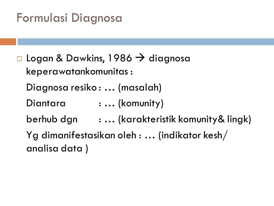 Formulasi Diagnosa  Logan & Dawkins, 1986  diagnosa keperawatankomunitas : Diagnosa resiko: … (masalah) Diantara: … (komunity) berhub dgn: … (karakteristik komunity& lingk) Yg dimanifestasikan oleh : … (indikator kesh/ analisa data )