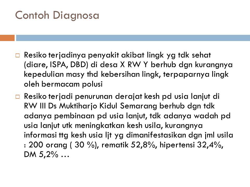 Contoh Diagnosa  Resiko terjadinya penyakit akibat lingk yg tdk sehat (diare, ISPA, DBD) di desa X RW Y berhub dgn kurangnya kepedulian masy thd kebersihan lingk, terpaparnya lingk oleh bermacam polusi  Resiko terjadi penurunan derajat kesh pd usia lanjut di RW III Ds Muktiharjo Kidul Semarang berhub dgn tdk adanya pembinaan pd usia lanjut, tdk adanya wadah pd usia lanjut utk meningkatkan kesh usila, kurangnya informasi ttg kesh usia ljt yg dimanifestasikan dgn jml usila : 200 orang ( 30 %), rematik 52,8%, hipertensi 32,4%, DM 5,2% …