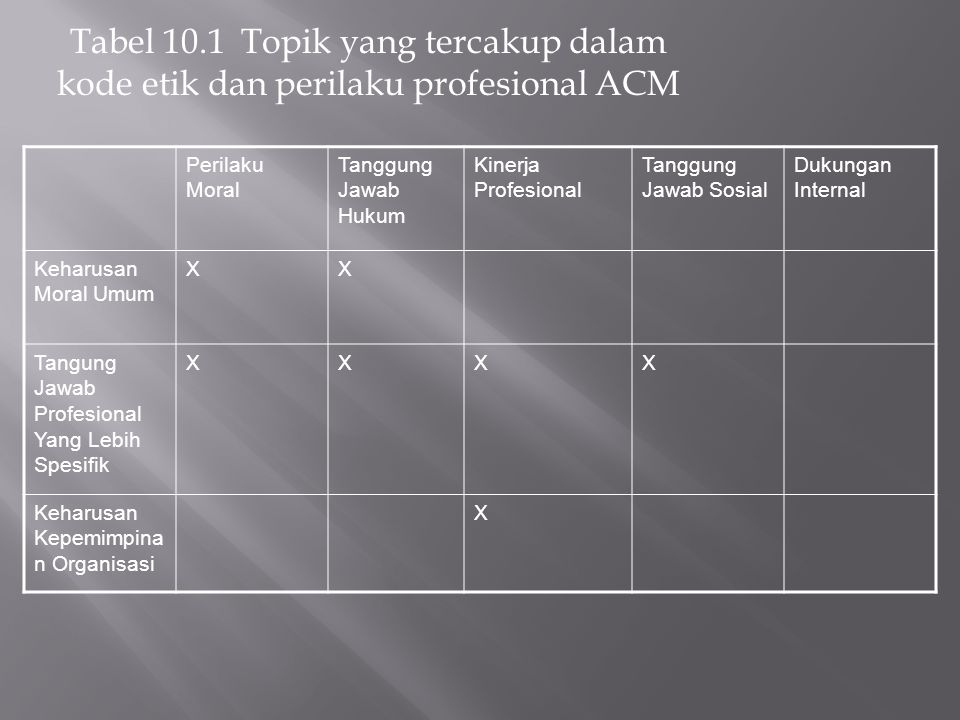 Tabel 10.1 Topik yang tercakup dalam kode etik dan perilaku profesional ACM Perilaku Moral Tanggung Jawab Hukum Kinerja Profesional Tanggung Jawab Sos