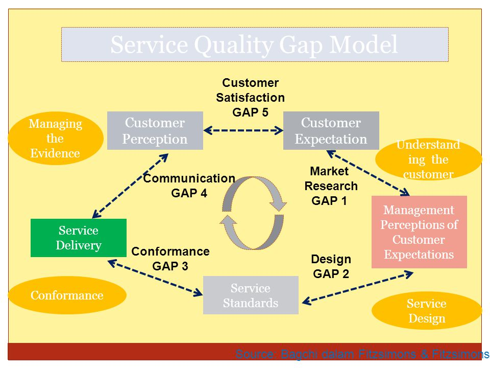 Service Quality Gap Model Source: Bagchi dalam Fitzsimons & Fitzsimons, 2006 Customer Perception Customer Expectation Service Delivery Service Standar