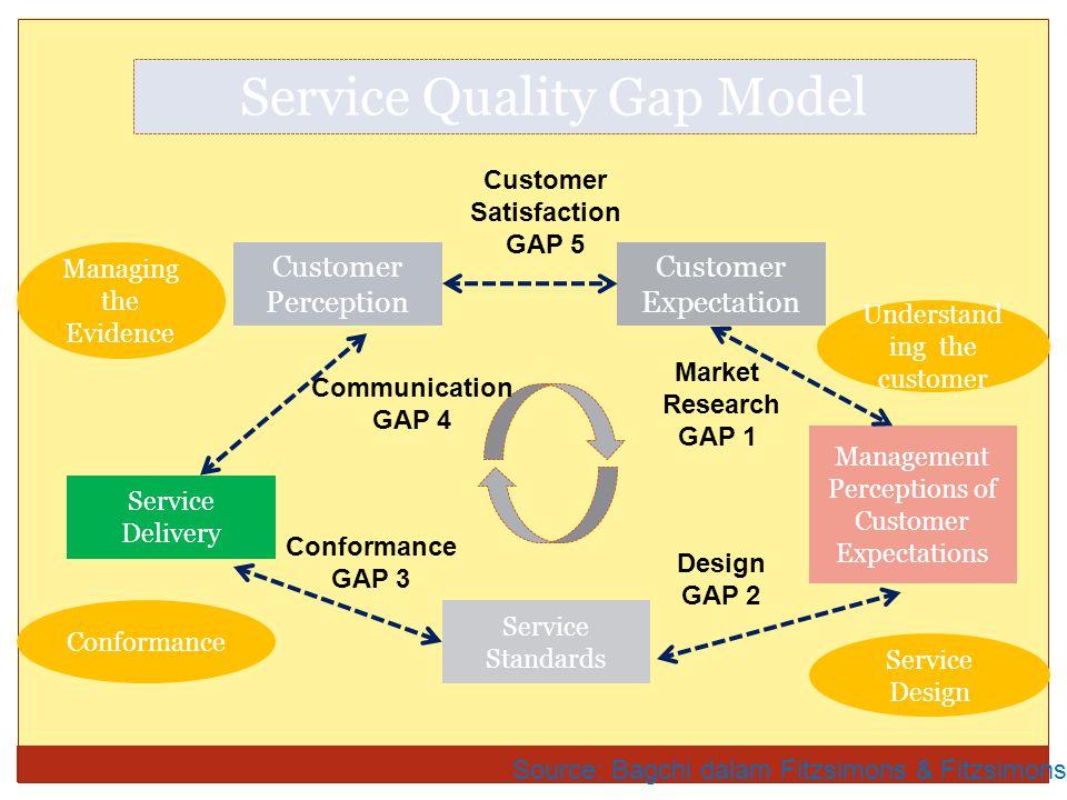 Gap 1 : kesenjangan antara harapan pelanggan dan persepsi dari pihak penyedia jasa  Gap ini menunjukkan perbedaan antara harapan pengguna jasa dengan persepsi manajemen mengenai harapan pengguna jasa.