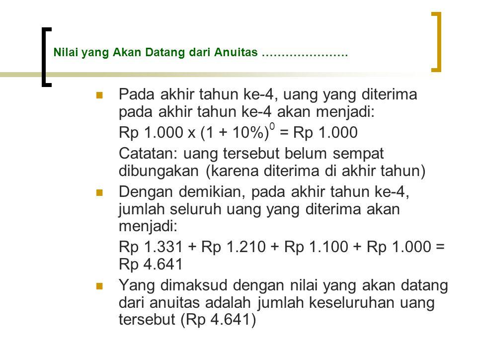 Nilai yang Akan Datang dari Anuitas ………………….  Pada akhir tahun ke-4, uang yang diterima pada akhir tahun ke-4 akan menjadi: Rp 1.000 x (1 + 10%) 0 =