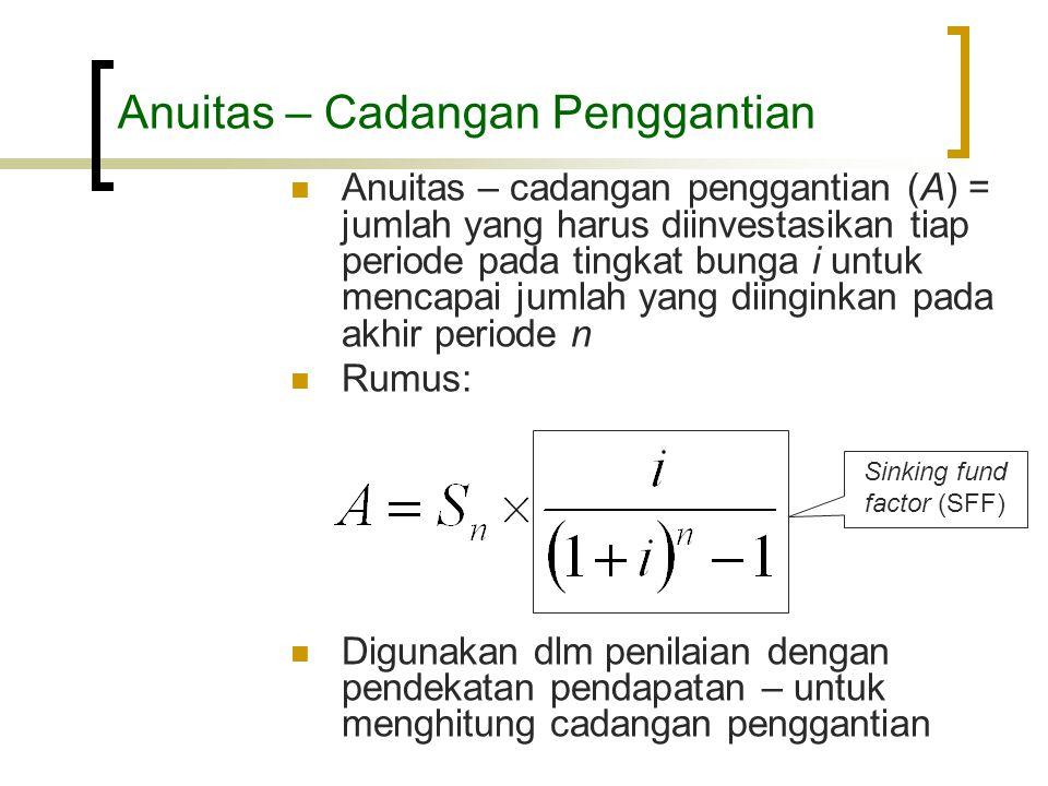 Anuitas – Cadangan Penggantian  Anuitas – cadangan penggantian (A) = jumlah yang harus diinvestasikan tiap periode pada tingkat bunga i untuk mencapa