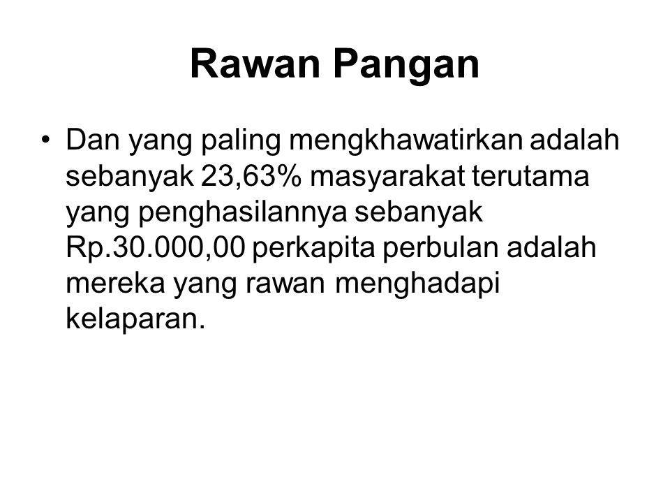 Rawan Pangan •Dan yang paling mengkhawatirkan adalah sebanyak 23,63% masyarakat terutama yang penghasilannya sebanyak Rp.30.000,00 perkapita perbulan