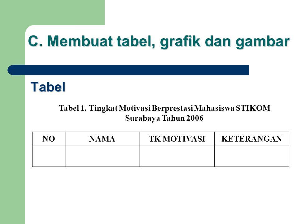 C. Membuat tabel, grafik dan gambar Tabel Tabel 1. Tingkat Motivasi Berprestasi Mahasiswa STIKOM Surabaya Tahun 2006 NONAMATK MOTIVASIKETERANGAN