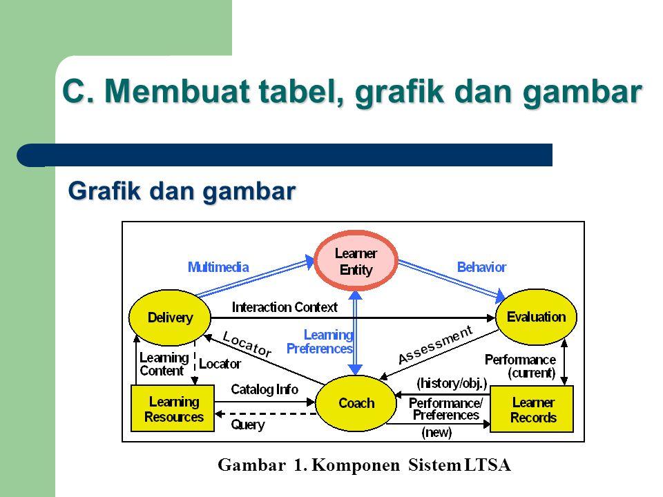 C. Membuat tabel, grafik dan gambar Grafik dan gambar Gambar 1. Komponen Sistem LTSA