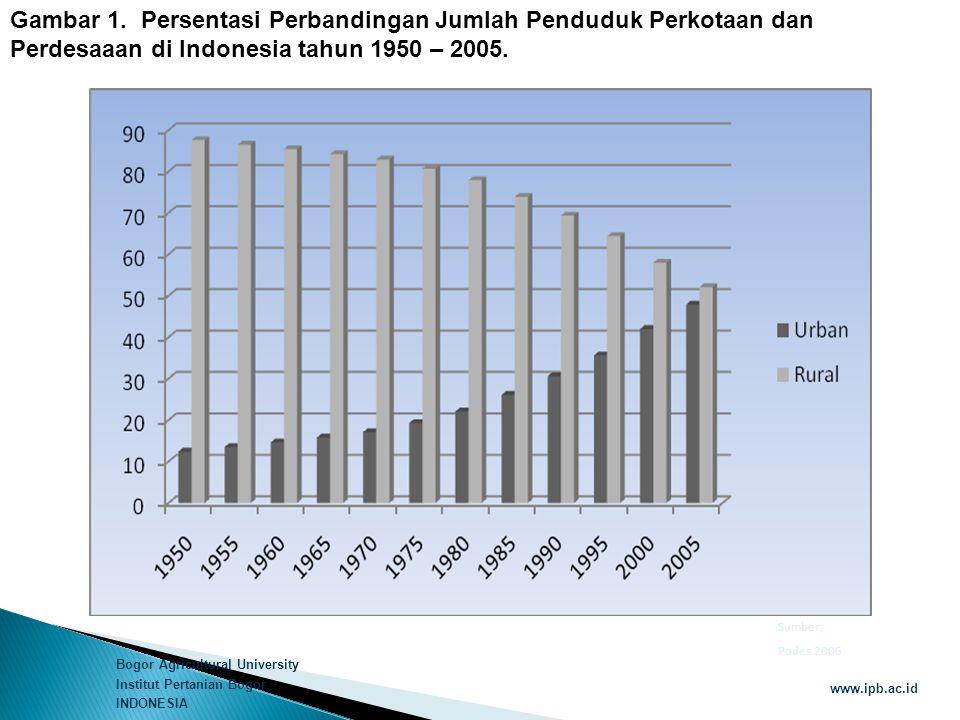Bogor Agricultural University Institut Pertanian Bogor INDONESIA www.ipb.ac.id Gambar 1. Persentasi Perbandingan Jumlah Penduduk Perkotaan dan Perdesa