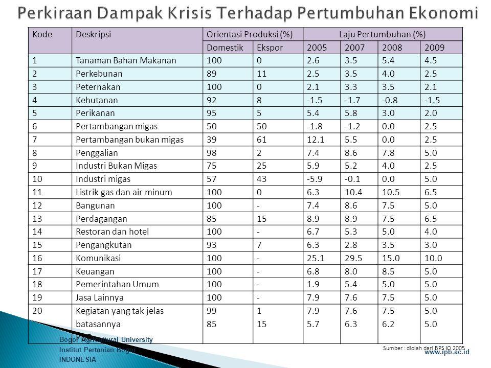 Bogor Agricultural University Institut Pertanian Bogor INDONESIA www.ipb.ac.id KodeDeskripsiOrientasi Produksi (%)Laju Pertumbuhan (%) DomestikEkspor2