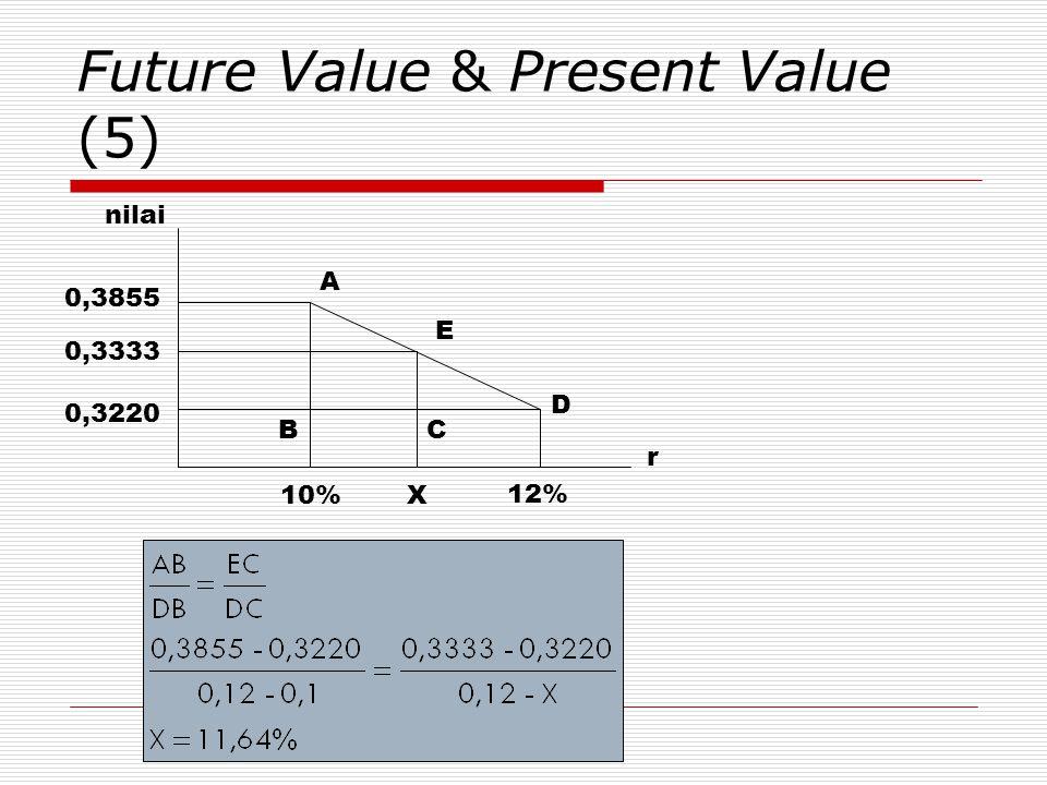 Future Value & Present Value (5) r nilai 0,3855 0,3333 0,3220 10%X D C E A B 12%