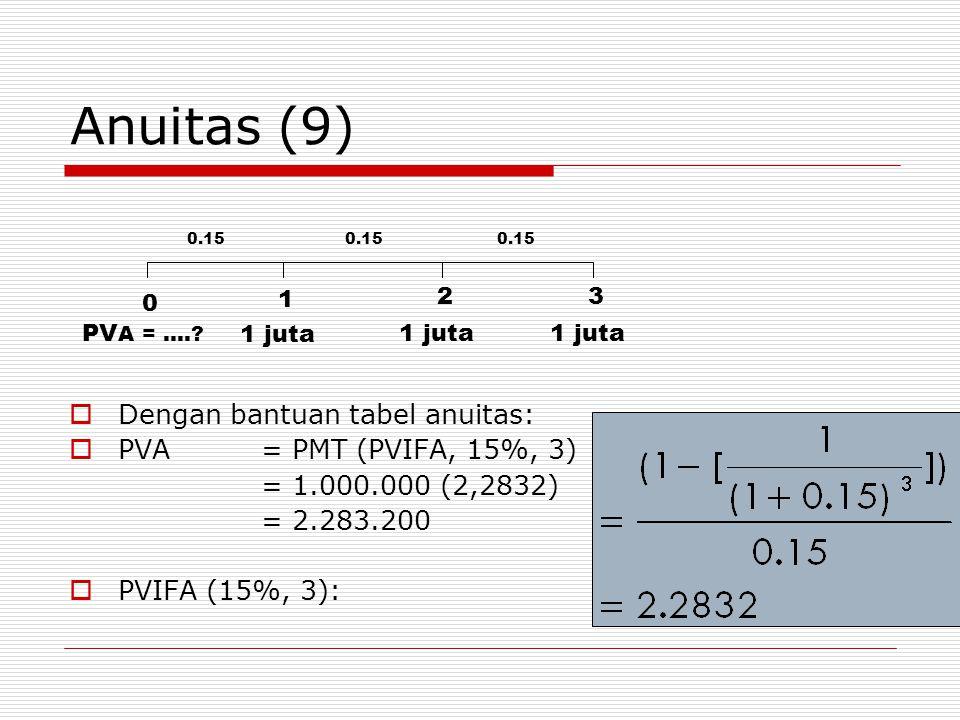 Anuitas (9)  Dengan bantuan tabel anuitas:  PVA= PMT (PVIFA, 15%, 3) = 1.000.000 (2,2832) = 2.283.200  PVIFA (15%, 3): 0 1 2 0.15 1 juta PV A = …..