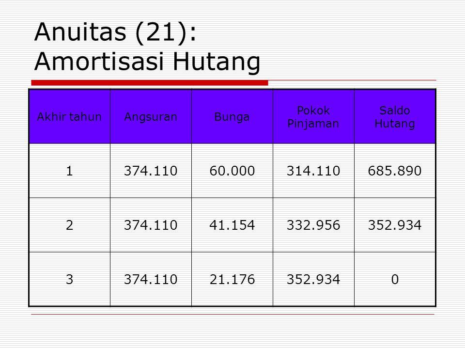 Anuitas (21): Amortisasi Hutang Akhir tahunAngsuranBunga Pokok Pinjaman Saldo Hutang 1374.11060.000314.110685.890 2374.11041.154332.956352.934 3374.11