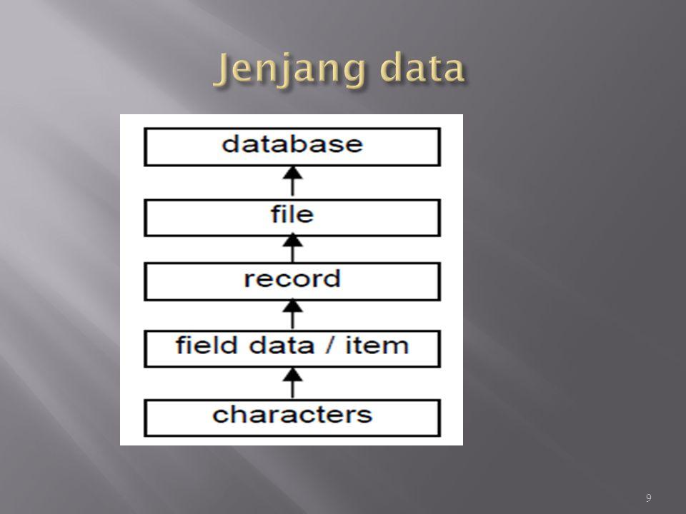 Model berorientasi objek berbasiskan kumpulan objek.
