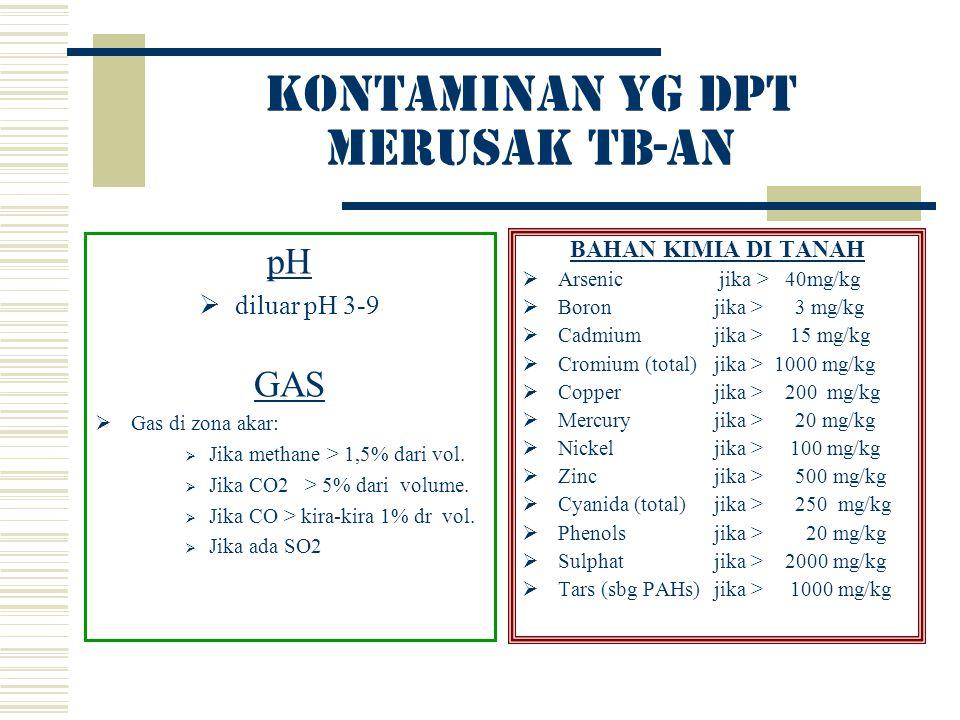 Kontaminan yg dpt merusak tb-an pH  diluar pH 3-9 GAS  Gas di zona akar:  Jika methane > 1,5% dari vol.