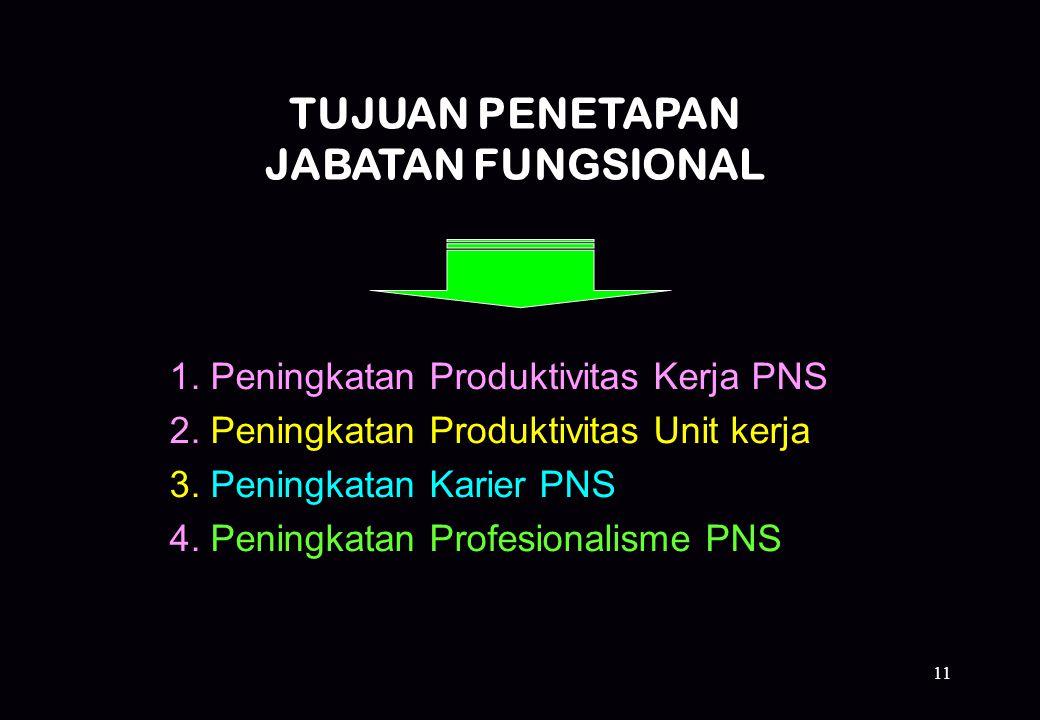 11 TUJUAN PENETAPAN JABATAN FUNGSIONAL 1. Peningkatan Produktivitas Kerja PNS 2. Peningkatan Produktivitas Unit kerja 3. Peningkatan Karier PNS 4. Pen