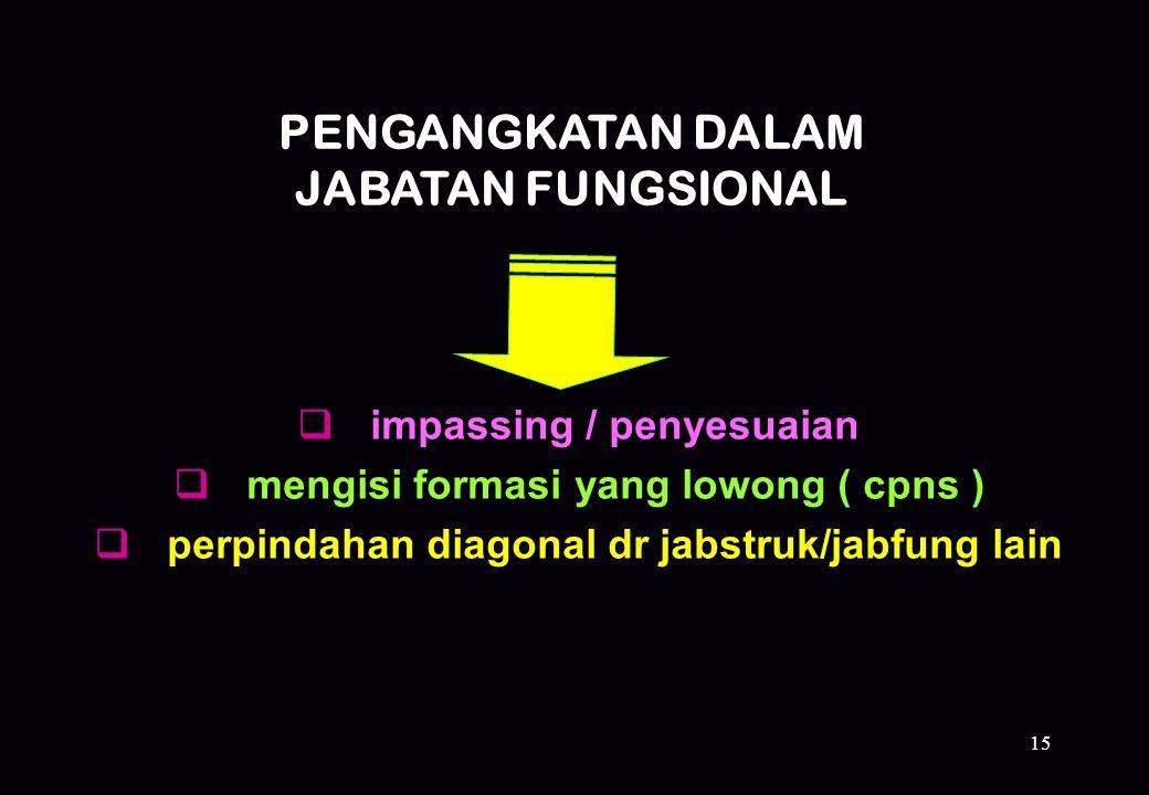 15 PENGANGKATAN DALAM JABATAN FUNGSIONAL  impassing / penyesuaian  mengisi formasi yang lowong ( cpns )  perpindahan diagonal dr jabstruk/jabfung l