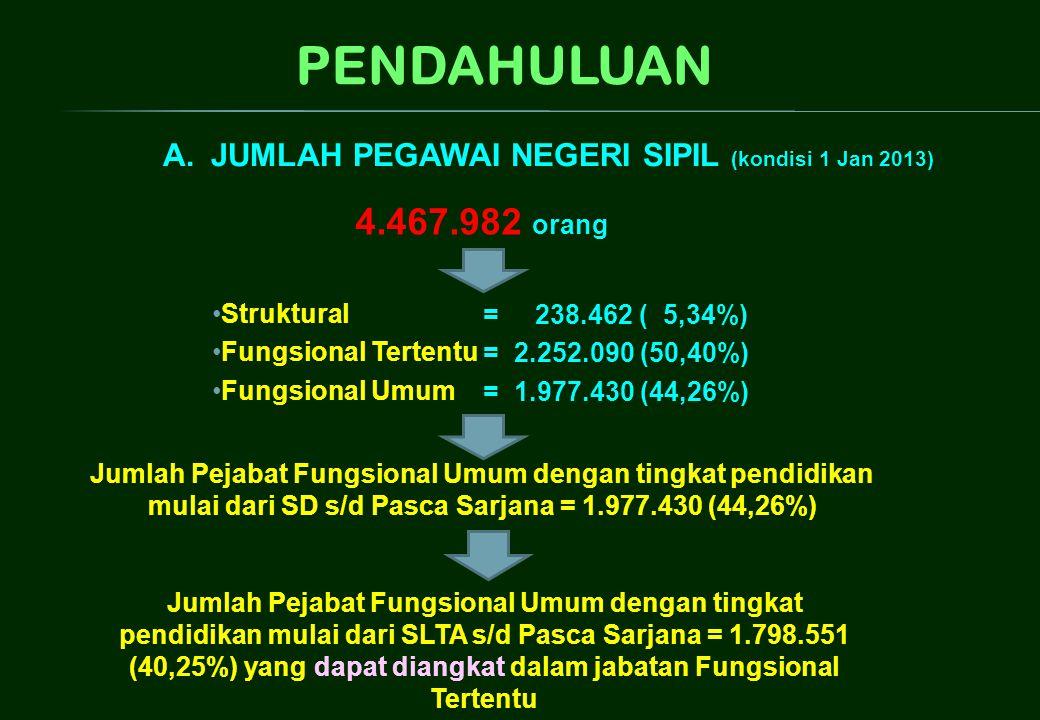 PENDAHULUAN 4.467.982 orang Jumlah Pejabat Fungsional Umum dengan tingkat pendidikan mulai dari SD s/d Pasca Sarjana = 1.977.430 (44,26%) •Struktural