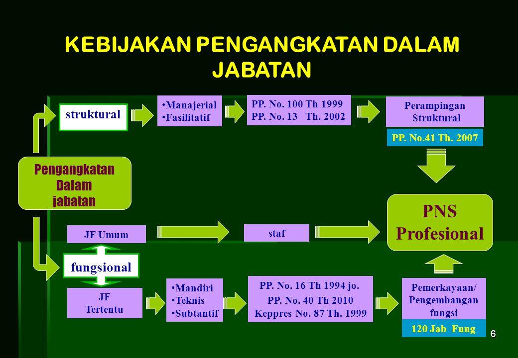 6 • Manajerial • Fasilitatif PP. No. 100 Th 1999 PP. No. 13 Th. 2002 Perampingan Struktural • Mandiri • Teknis • Subtantif PP. No. 16 Th 1994 jo. PP.