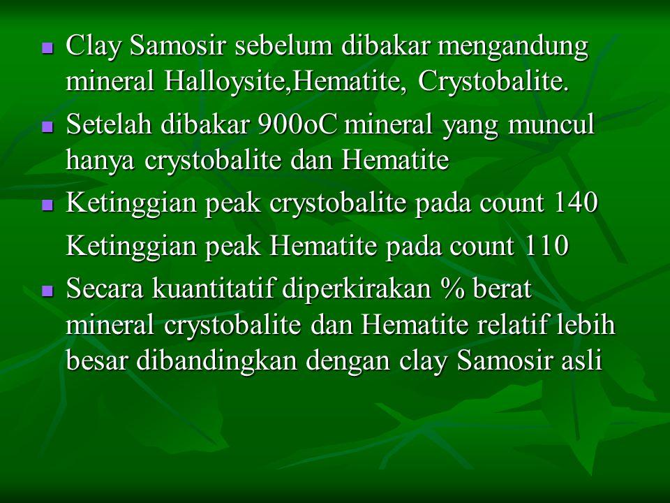  Clay Samosir sebelum dibakar mengandung mineral Halloysite,Hematite, Crystobalite.  Setelah dibakar 900oC mineral yang muncul hanya crystobalite da